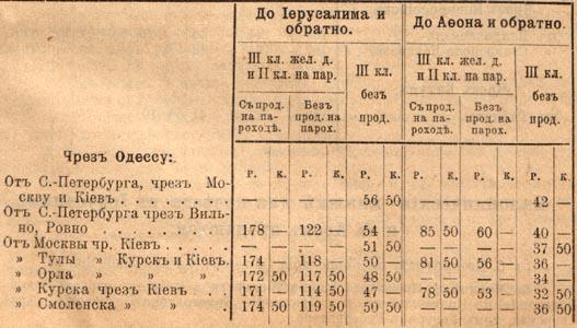 Плата за проезд в Иерусалим и на Афон