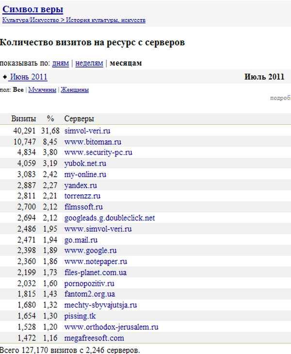 Порносайты с русскими доменами