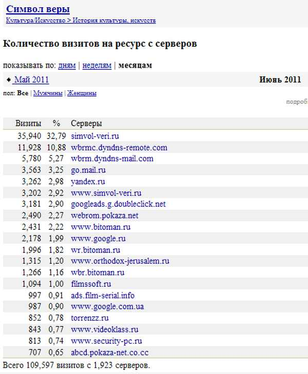 spisok-saytov-s-foto-porno-russkaya-pornushka-so-starimi