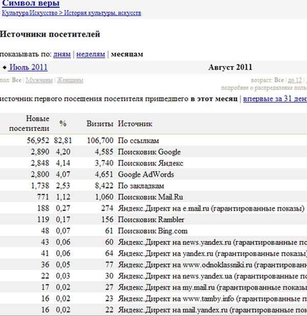 Бесплатные порно сайты vuku ru /b( вуку.